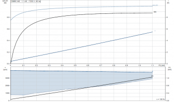 Grundfos Druckerhöhungsanlage Hydro Mono CMBE3-62 IUCCDA, Trinkwasser, Nr. 98563709